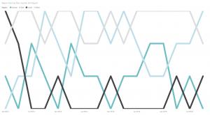 Bump Charts in Power BI Tutorial - For Data Viz