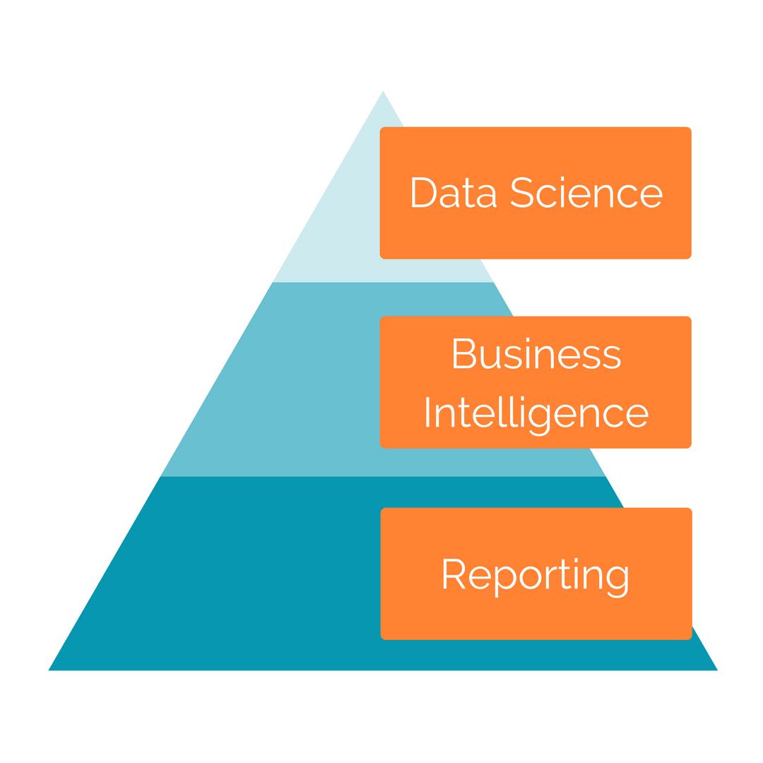 Conceptual Framework of BI And Analytics