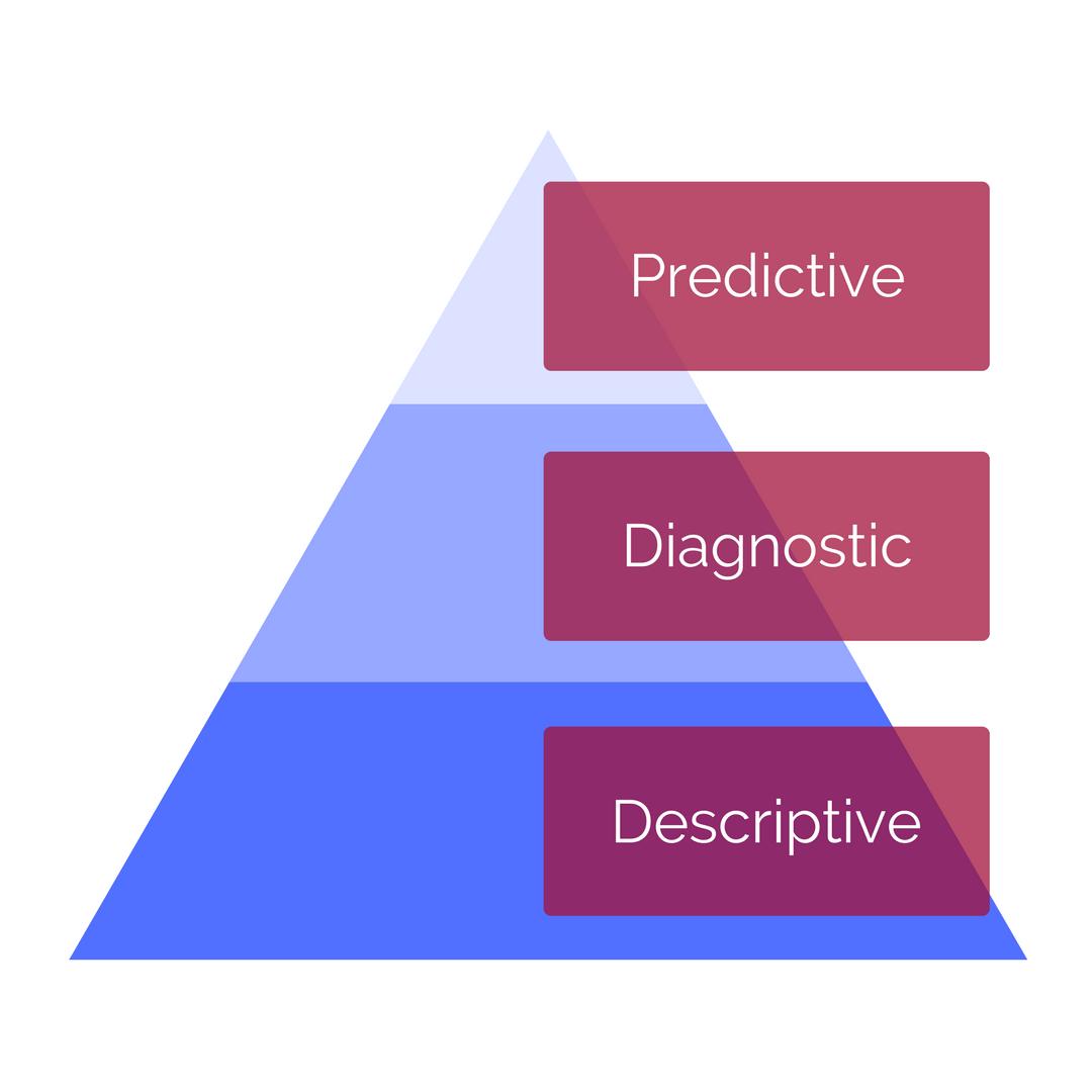 Data Science Conceptual Framework