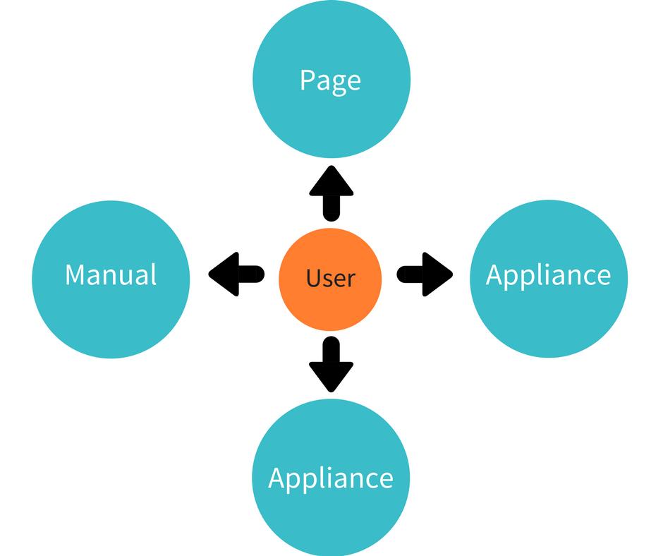 Marketing Attribution Modeling