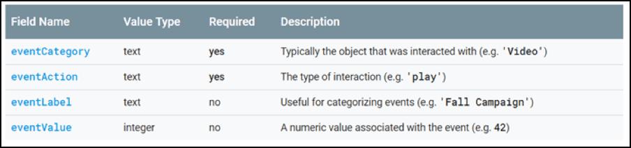 How to Export Google Analytics Data to Data Lake