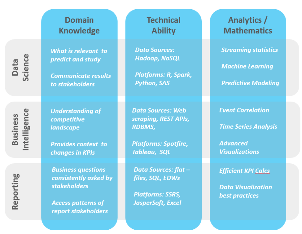 Skills Required To Succeed - Steps to Analytics Maturity