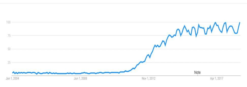 data analyst google trend syntelli solutions inc
