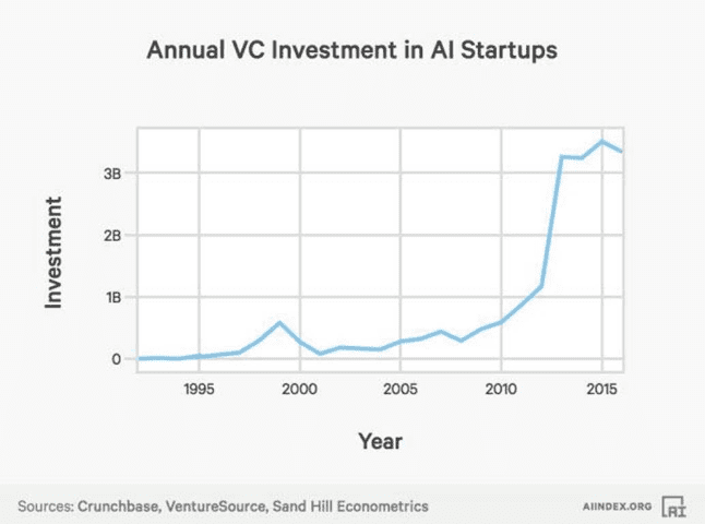 annual vc investment in ai startups syntelli solutions inc