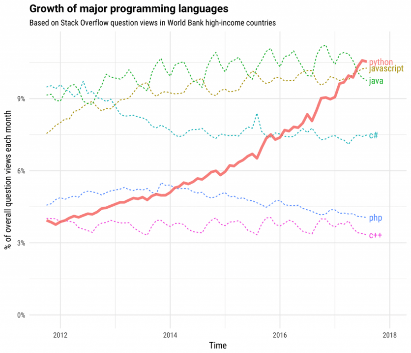 growth of major programming languages syntelli solutions inc